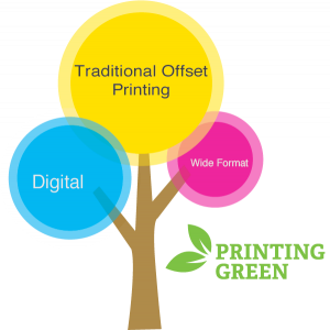 Graphic of tree with 3 branches of printing: Traditional Offset, Digital, and Wide Format